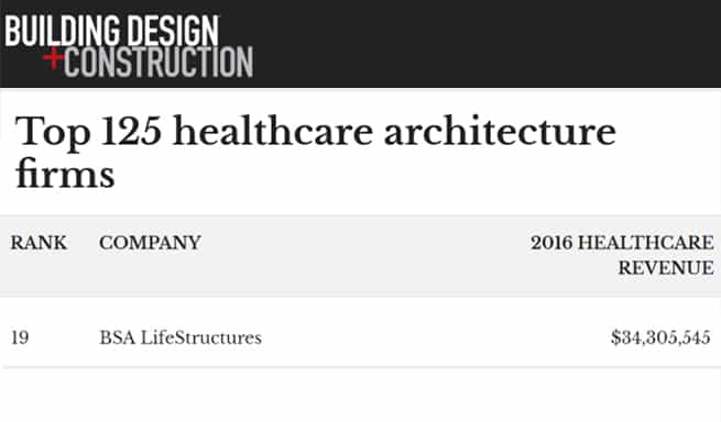 Bsa lifestructures bsa lifestructures named a top for Top denver architecture firms