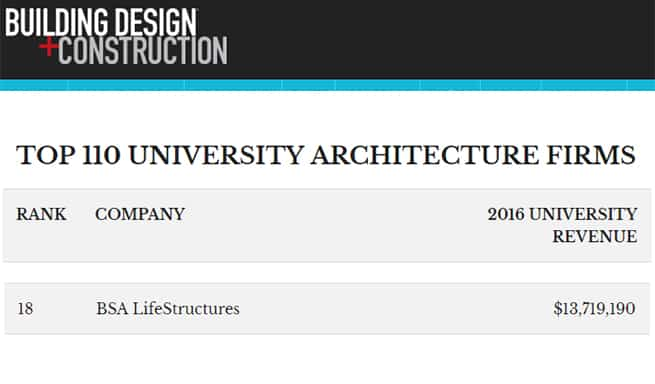 Bsa lifestructures named a top university architecture for Top architecture firms 2017